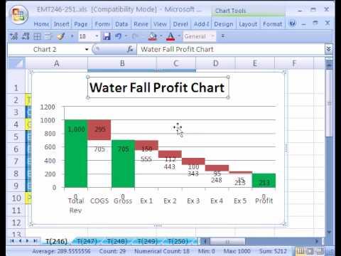 Excel Sihir Numarası #246: Şelale Grafik Kar (Bir Excel Şelalesi Grafik Oluşturma)