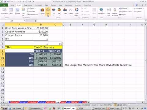 Excel Finans Sınıfını 54: Tahvil Ve Faiz Oranı Riski