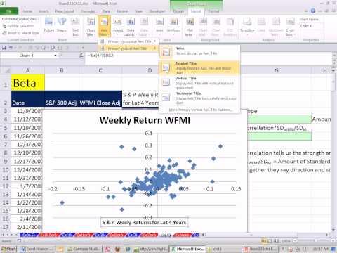 Excel Finans Sınıfını 107: Beta Hesaplama (2 Yöntem) Ve Grafik Beta, Yamaç Correl Ve Stdsapma İşlevleri
