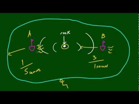 Fizik Ders - 41 - Doppler Etkisi