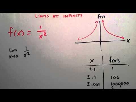 Infinity, Matematik 1, Ders 4 Limitleri