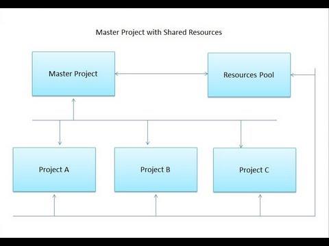 Microsoft Project 2007 Pt 5 (Ana Proje)
