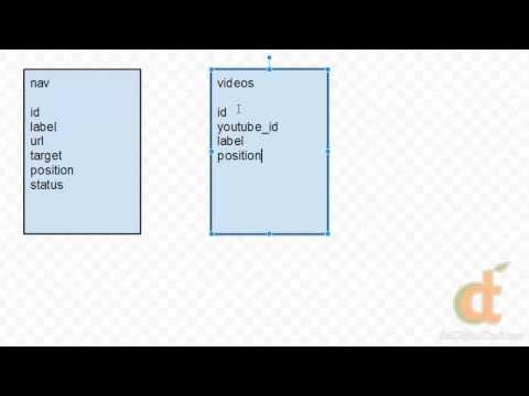 Php Veritabanları 1 - Ders 3 - Veritabanı Planlama