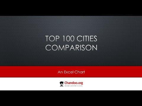 En İyi 100 Şehirler Karşılaştırma Excel Tablosu - Açıkladı | Exceltutorials
