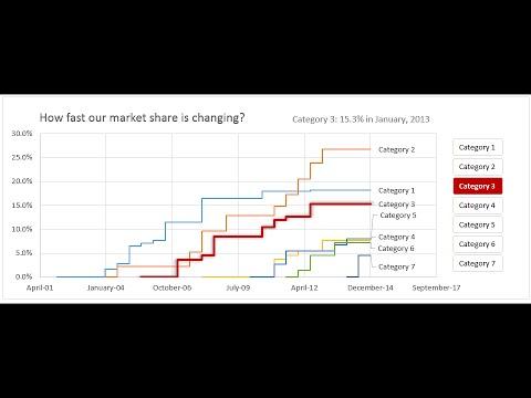 Excel Listeleri - Örnek Vaka İle Zaman İçindeki Değişimi Hikaye Anlatımı   Exceltutorials